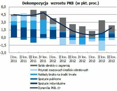 Komentarz  P. Durjasza - Głównego Ekonomisty PZU do danych o PKB w III...